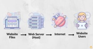 how hosting works